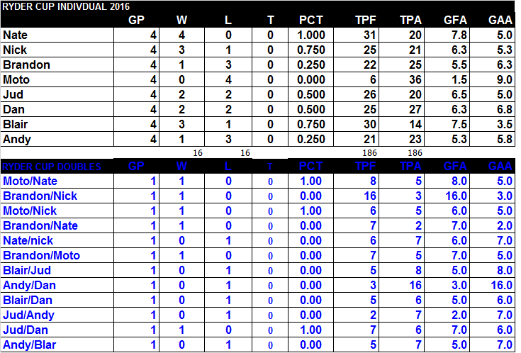 rc2016 stats standings